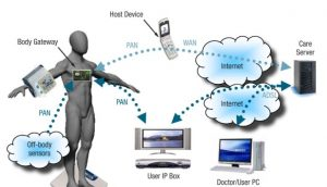 Internet of Things is being used in healthcare sectors