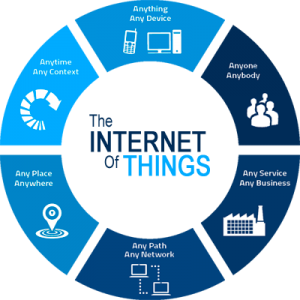 What internet of things can do ? IoT Working Areas