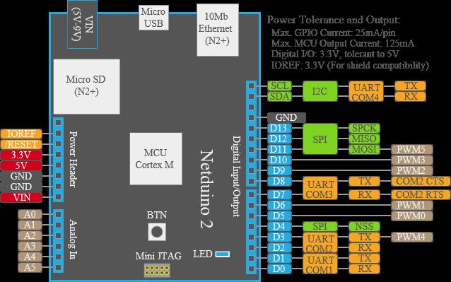 Netduino2 Diagram - www.iotboys.com
