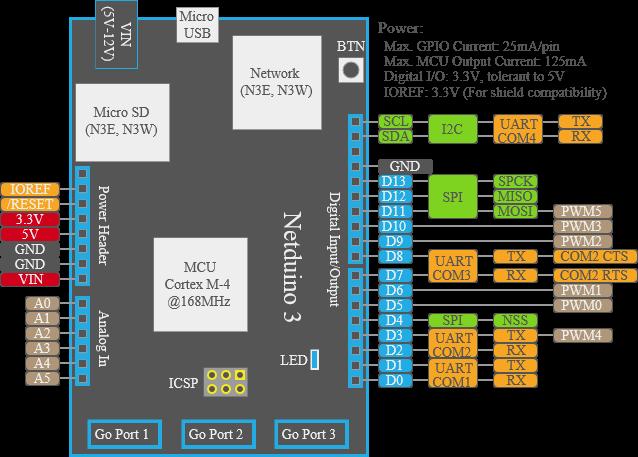 Netduino 3 Diagram - www.iotboys.com