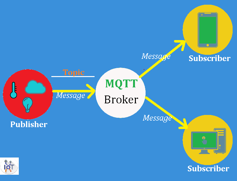 What is MQTT ? How Machine Talks With Each Other Using MQTT