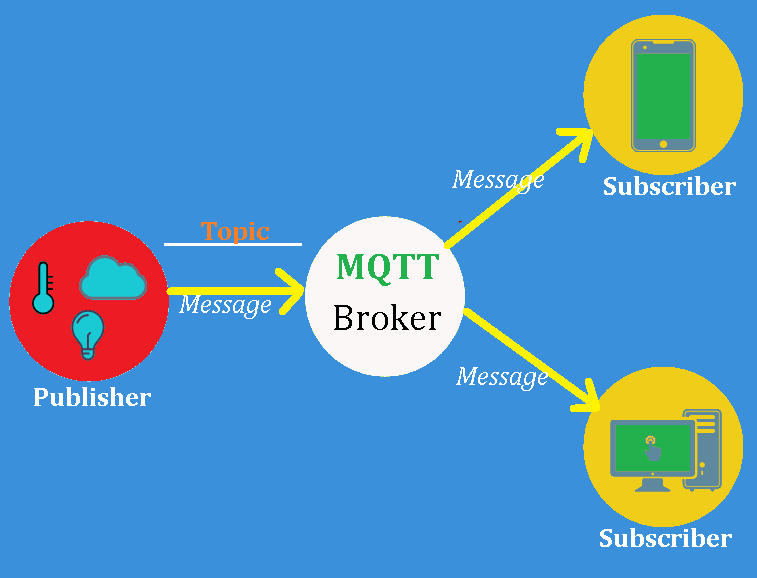 How Does MQTT Works