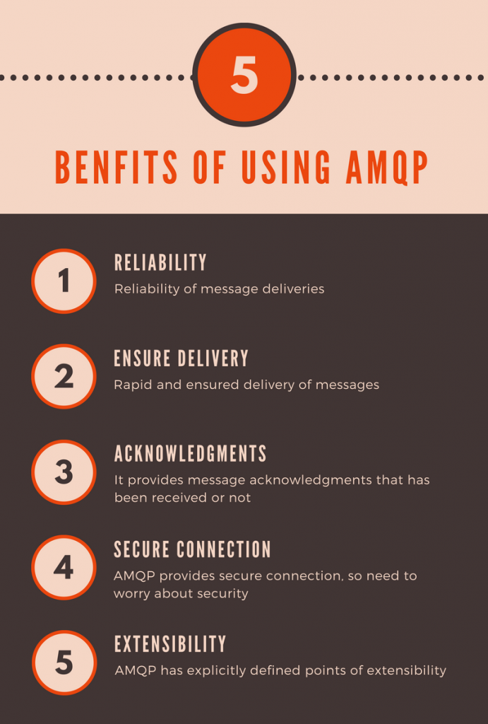 5-benefits-of-using-amqp
