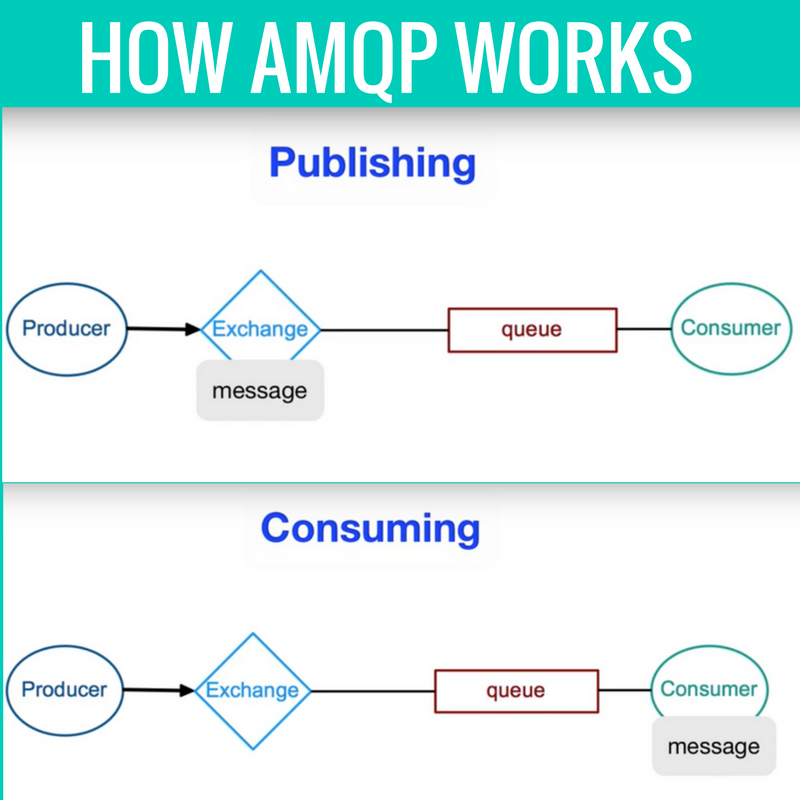 How-AMQP-Works-explained-in-details