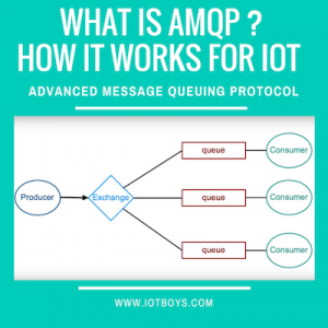 what-is-amqp-featured-iotboys