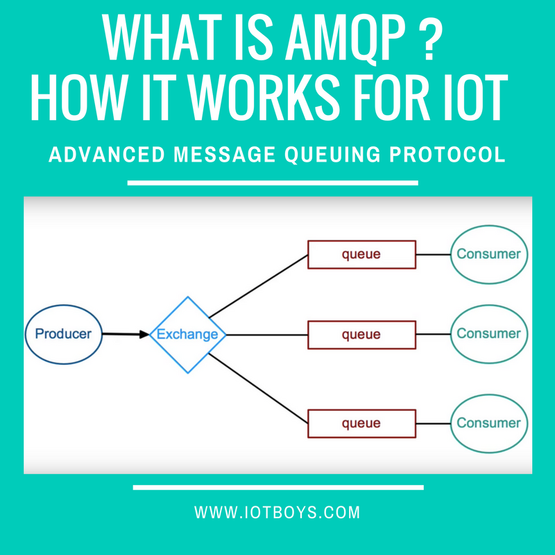 What is AMQP ? How AMQP works for Internet of Things